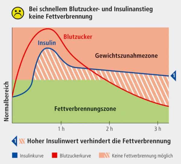 EPD-Blutzucker-Spiegel