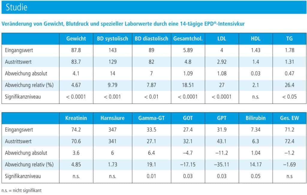 EPD-Studie-Auswertung